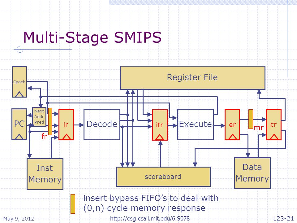Multi-Stage SMIPS PC Inst Memory Decode Register File Execute Data Memory ir Epoch cr itr er Next Addr Pred scoreboard insert bypass FIFO's to deal with (0,n) cycle memory response fr mr May 9, 2012 http://csg.csail.mit.edu/6.S078L23-21