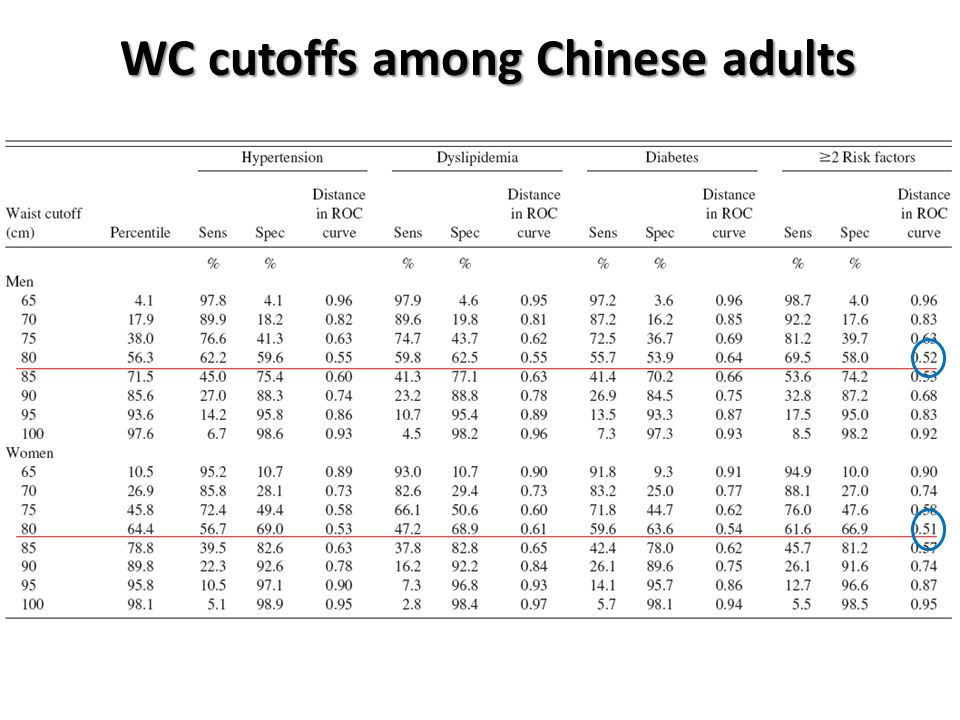 WC cutoffs among Chinese adults