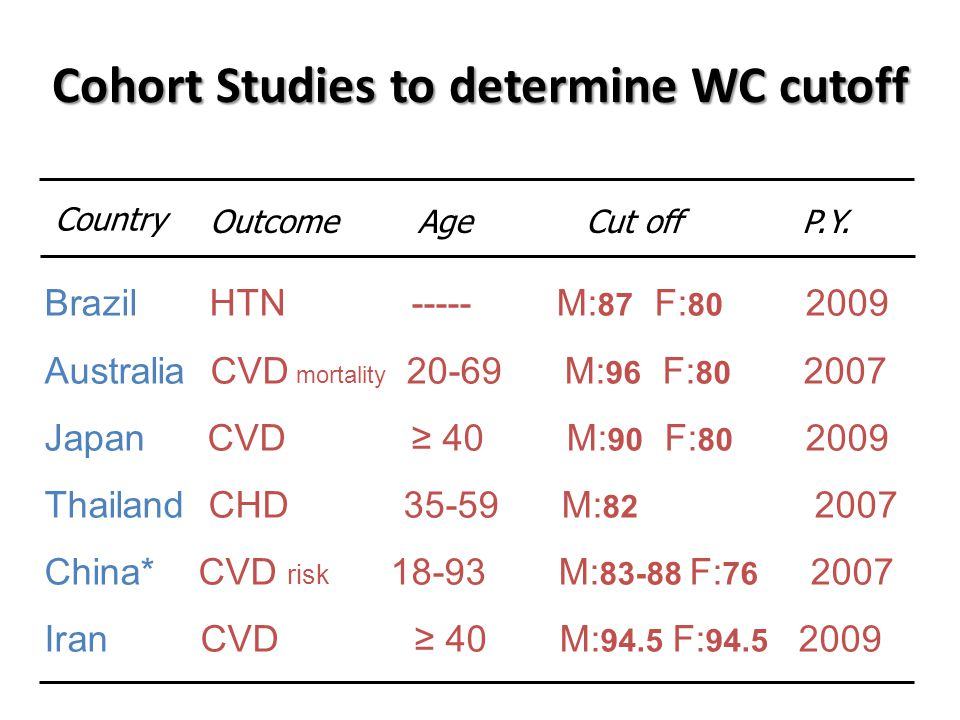 Cohort Studies to determine WC cutoff Brazil HTN ----- M: 87 F: 80 2009 Australia CVD mortality 20-69 M: 96 F: 80 2007 Japan CVD ≥ 40 M: 90 F: 80 2009 Thailand CHD 35-59 M: 82 2007 China* CVD risk 18-93 M: 83-88 F: 76 2007 Iran CVD ≥ 40 M: 94.5 F: 94.5 2009 Country Outcome AgeCut offP.Y.