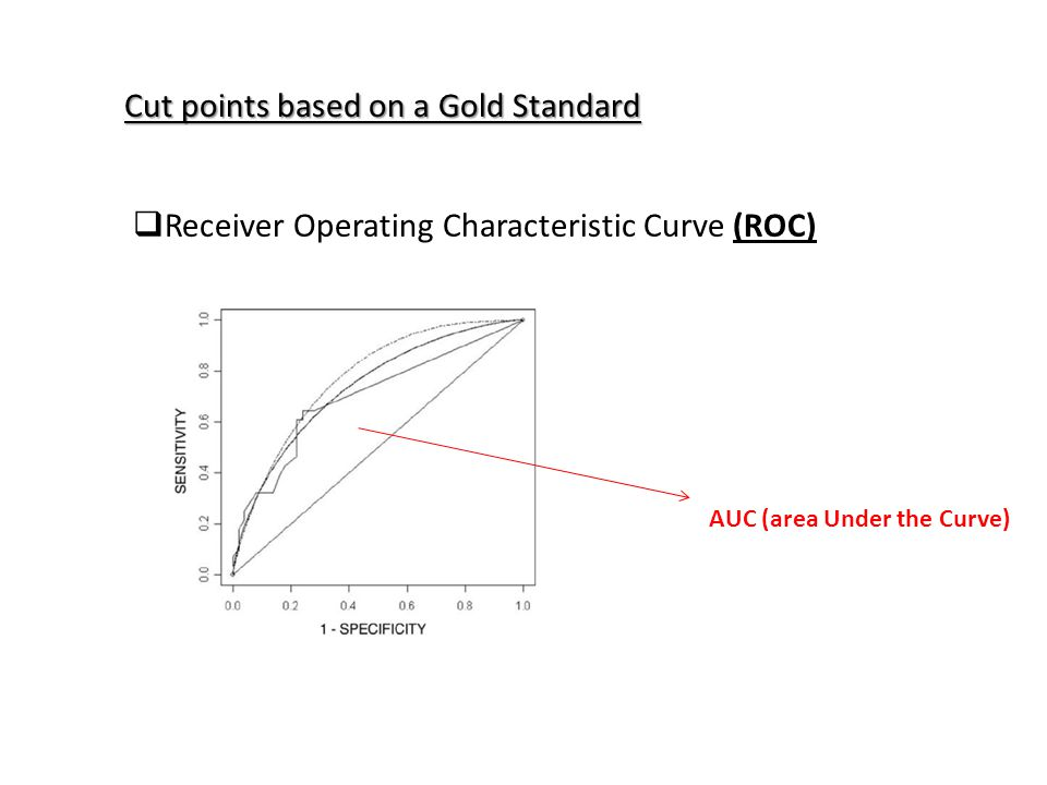 Cut points based on a Gold Standard  Receiver Operating Characteristic Curve (ROC) AUC (area Under the Curve)