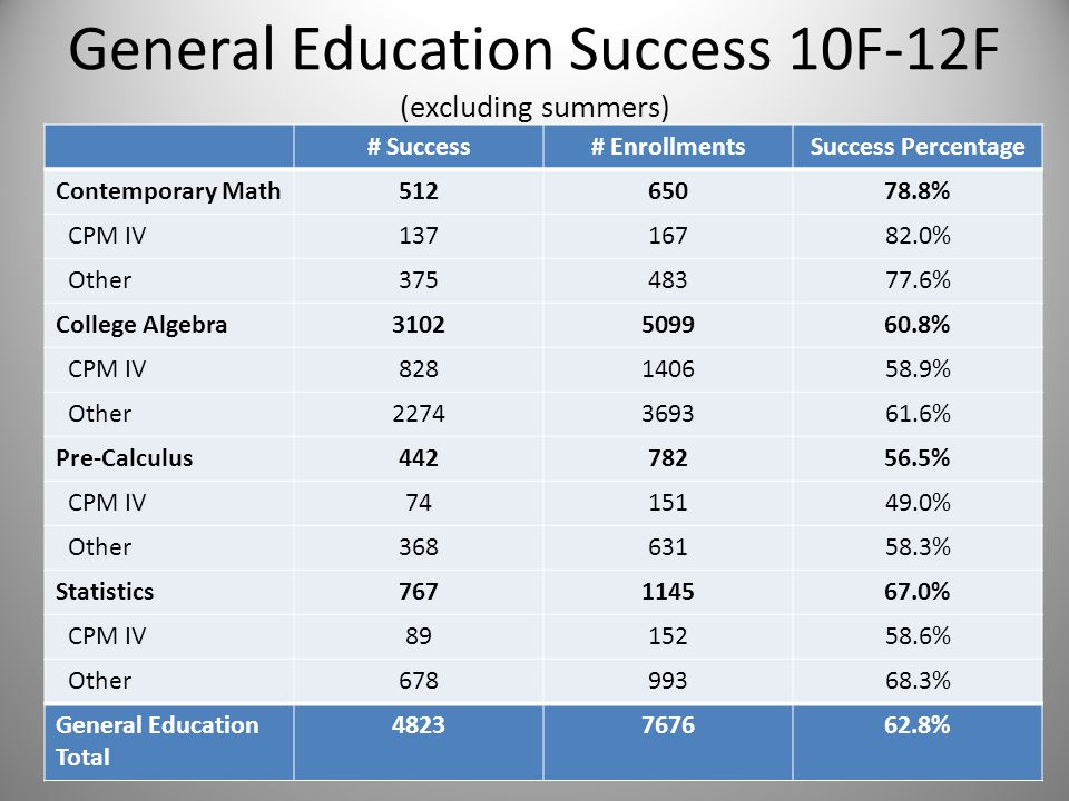 General Education Success 10F-12F (excluding summers) # Success# EnrollmentsSuccess Percentage Contemporary Math51265078.8% CPM IV13716782.0% Other37548377.6% College Algebra3102509960.8% CPM IV828140658.9% Other2274369361.6% Pre-Calculus44278256.5% CPM IV7415149.0% Other36863158.3% Statistics767114567.0% CPM IV8915258.6% Other67899368.3% General Education Total 4823767662.8%