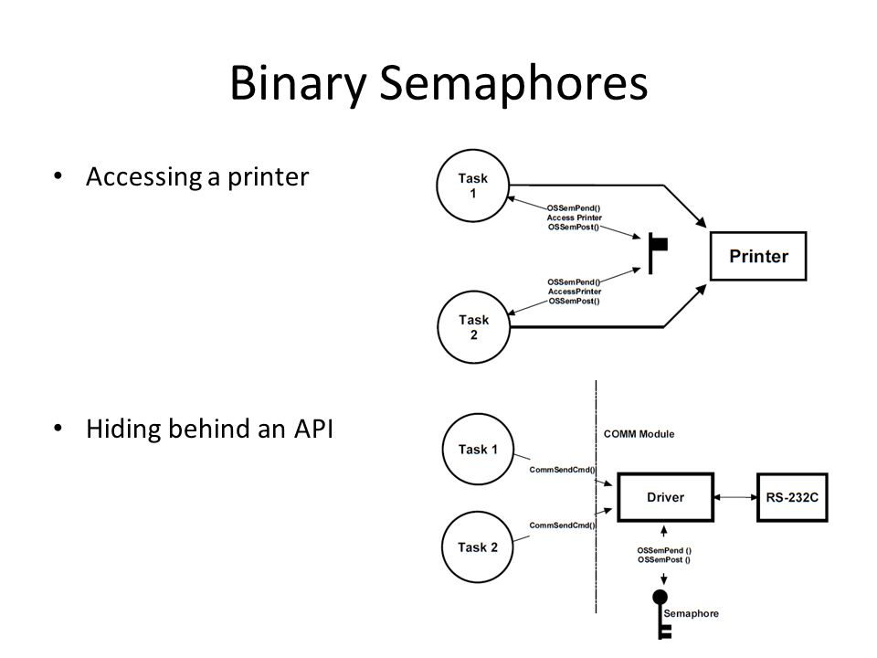 Binary Semaphores Accessing a printer Hiding behind an API
