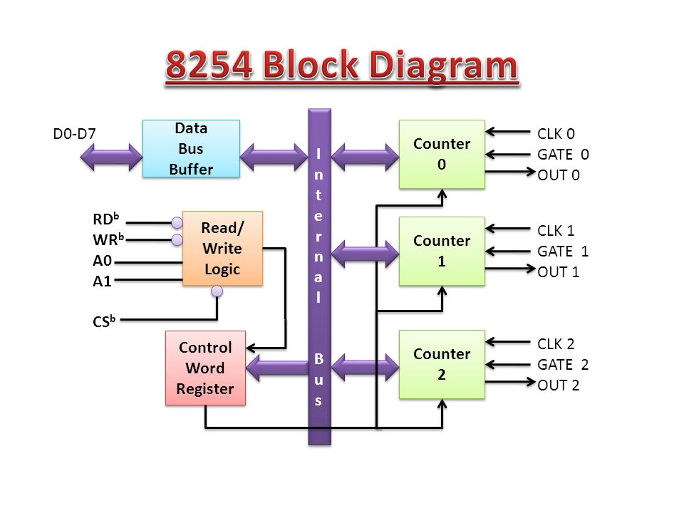 Data Bus Buffer Data Bus Buffer Read/ Write Logic Read/ Write Logic Counter 0 Counter 0 CLK 0 GATE 0 OUT 0 InternalBusInternalBus InternalBusInternalBus Control Word Register Control Word Register Counter 1 Counter 1 CLK 1 GATE 1 OUT 1 Counter 2 Counter 2 CLK 2 GATE 2 OUT 2 D0-D7 RD b WR b A0 A1 CS b