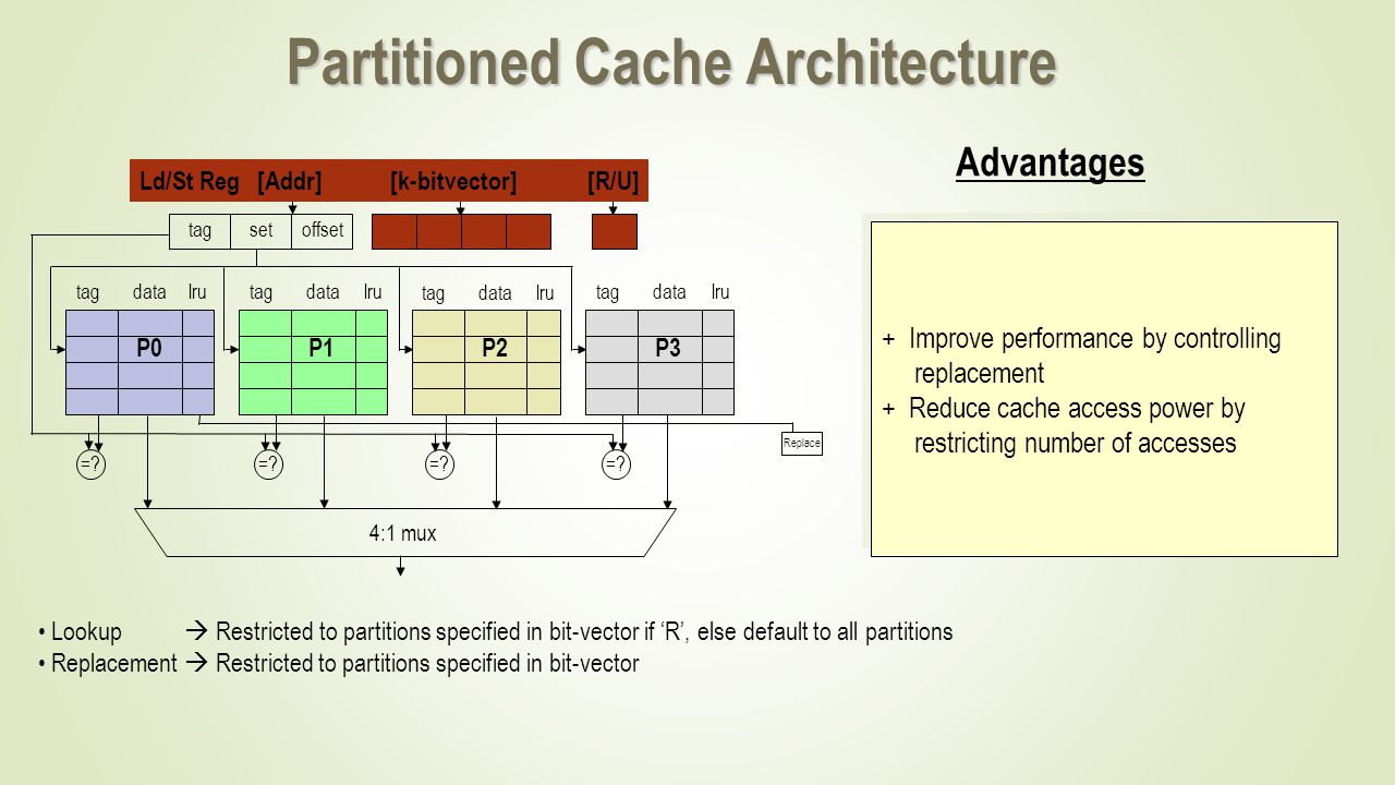 PartitionedCacheArchitecture Partitioned Cache Architecture tagsetoffset =.