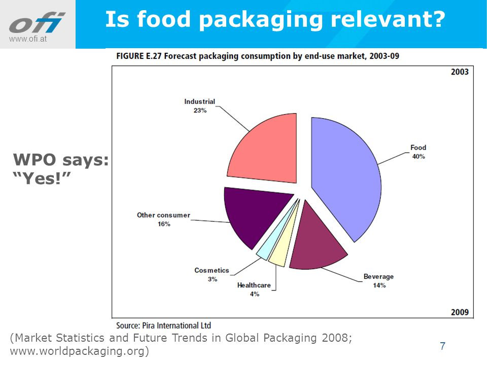 www.ofi.at 7 Is food packaging relevant.