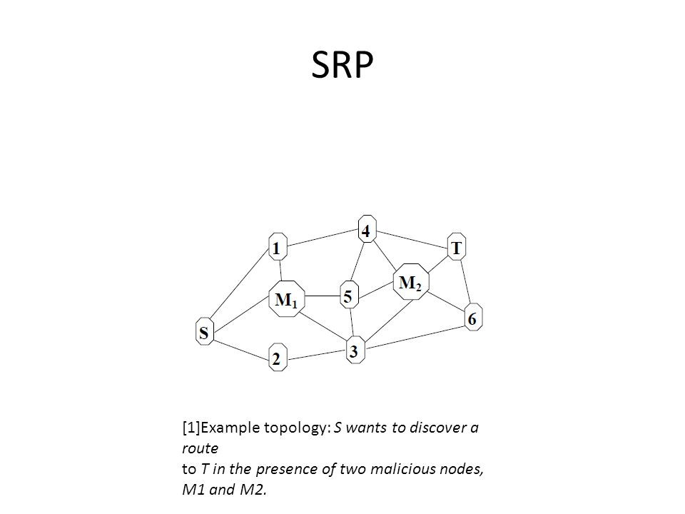 SRP [1]Example topology: S wants to discover a route to T in the presence of two malicious nodes, M1 and M2.