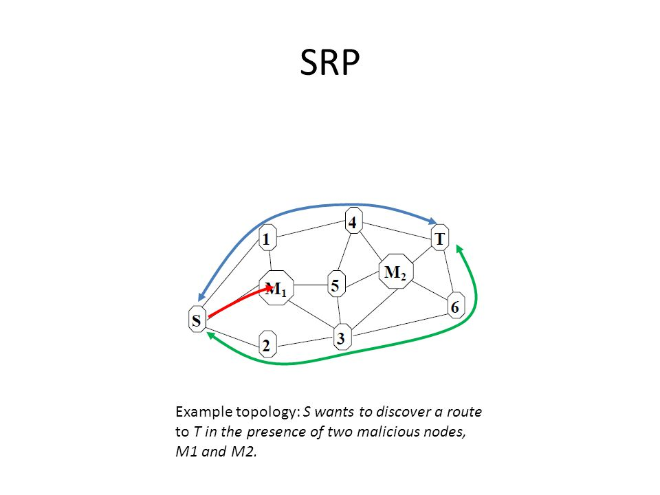 SRP Example topology: S wants to discover a route to T in the presence of two malicious nodes, M1 and M2.