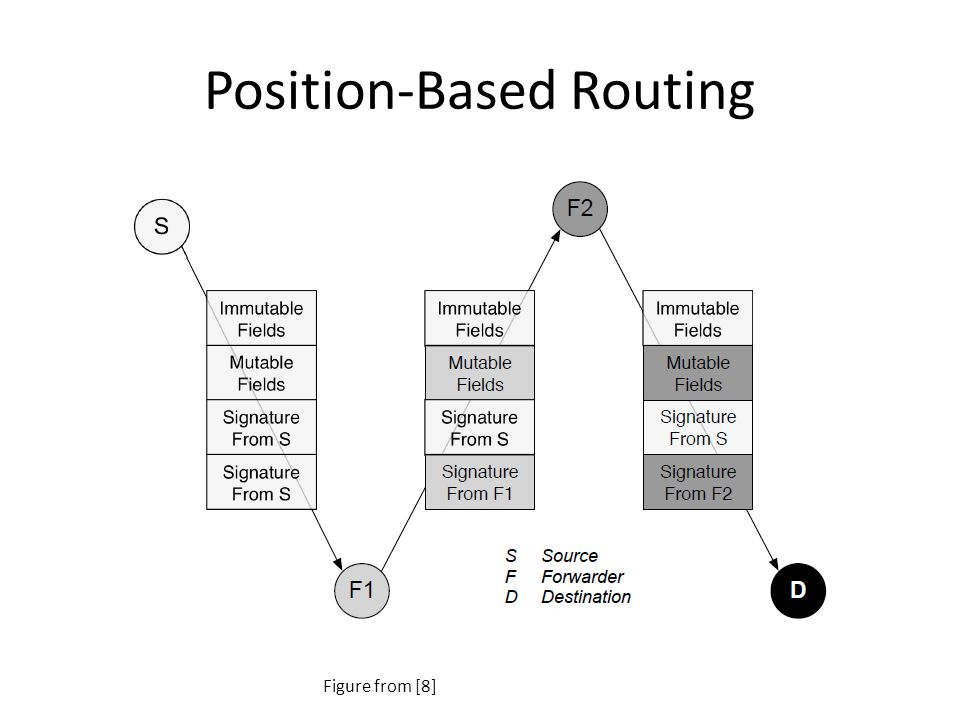 Position-Based Routing Figure from [8]
