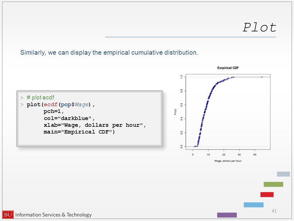 Graphics in R data analysis and visualization Katia Oleinik