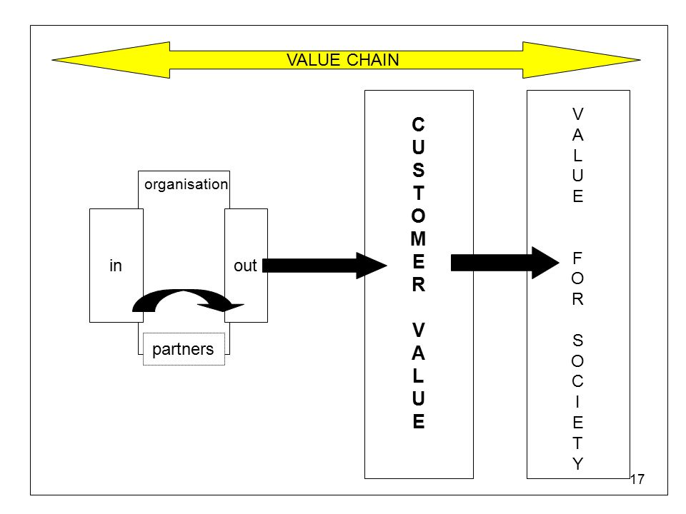 17 VALUE CHAIN V A L U E F O R S O C I E T Y CUSTOMERVALUECUSTOMERVALUE in organisation out partners