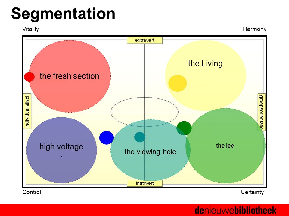 Segmentation the fresh section the Living high voltage.