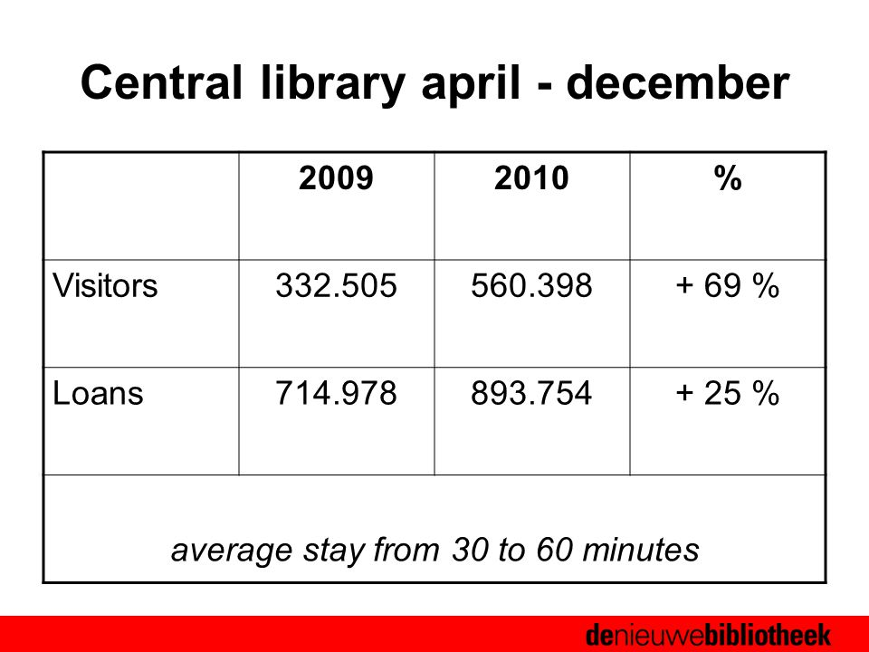 Newcom 2006 Central library april - december 20092010% Visitors332.505560.398+ 69 % Loans714.978893.754+ 25 % average stay from 30 to 60 minutes