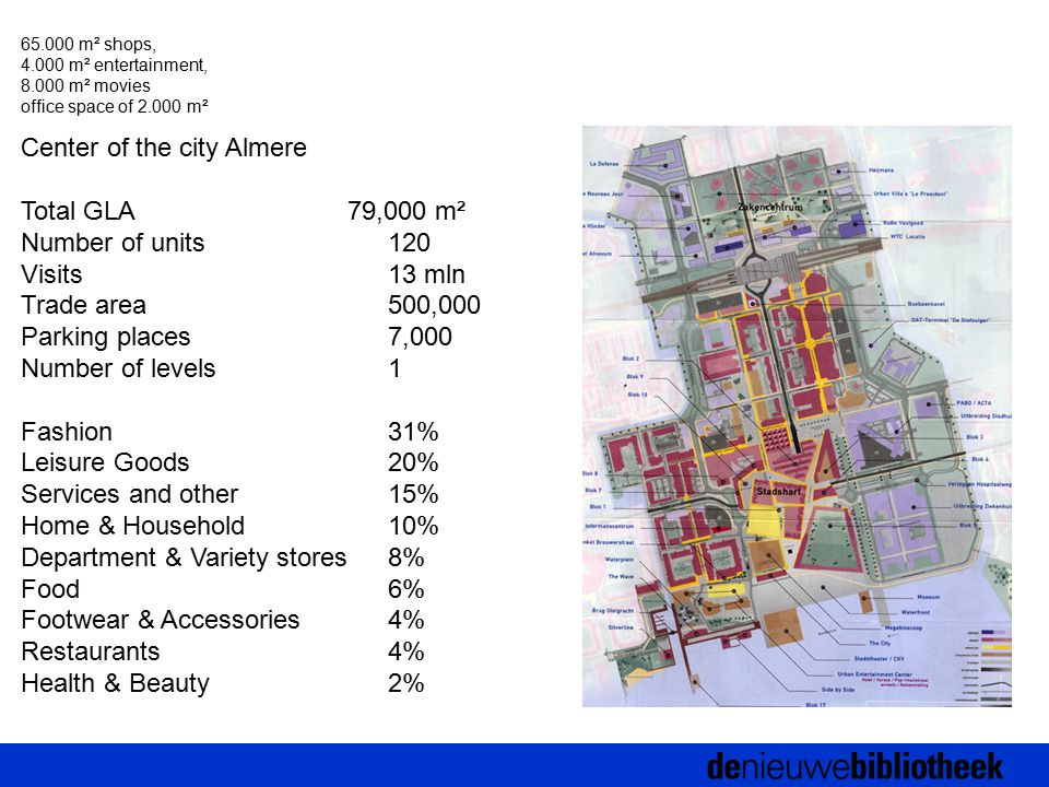 Center of the city Almere Total GLA 79,000 m² Number of units120 Visits 13 mln Trade area 500,000 Parking places 7,000 Number of levels 1 Fashion 31% Leisure Goods 20% Services and other 15% Home & Household 10% Department & Variety stores 8% Food 6% Footwear & Accessories 4% Restaurants 4% Health & Beauty 2% 65.000 m² shops, 4.000 m² entertainment, 8.000 m² movies office space of 2.000 m²