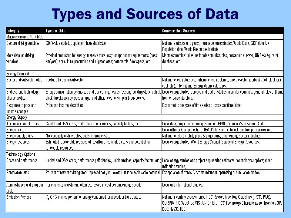 Types and Sources of Data