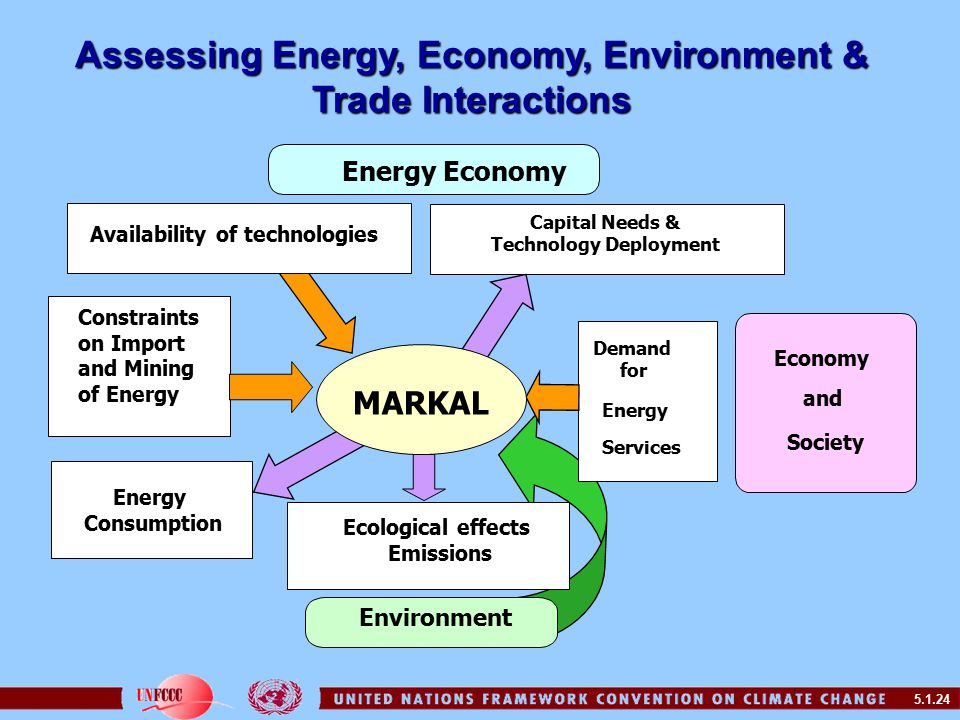 5.1.24 Assessing Energy, Economy, Environment & Trade Interactions Constraints on Import and Mining of Energy Capital Needs & Technology Deployment Demand for Energy Ecological effects Emissions Energy Economy Economy and Society Environment Services Availability of technologies MARKAL Energy Consumption