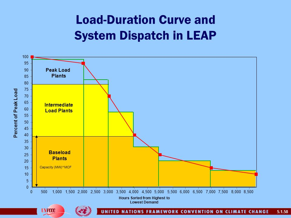 5.1.58 Load-Duration Curve and System Dispatch in LEAP