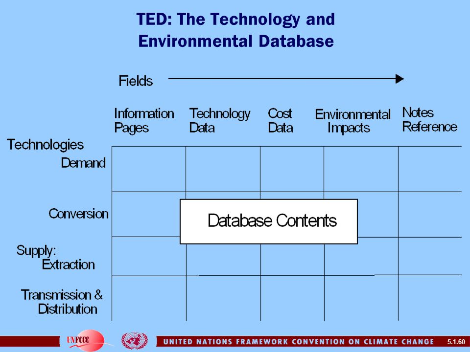 5.1.60 TED: The Technology and Environmental Database