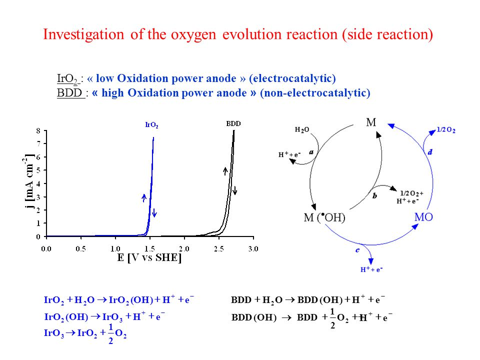 Investigation of the oxygen evolution reaction (side reaction)   eH)OH(IrOOH 222   eH )OH(IrO 32 223 O 2 1    eH)OH(BDDOH 2 1 )OH(BDD  2 O 2    eH IrO 2 : « low Oxidation power anode » (electrocatalytic) BDD : « high Oxidation power anode » (non-electrocatalytic)
