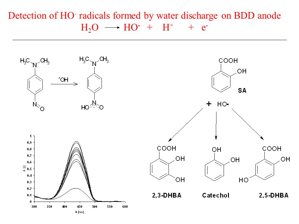 Detection of HO. radicals formed by water discharge on BDD anode H 2 O HO. + H + + e -