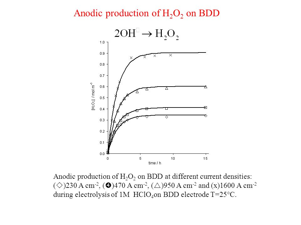 Anodic production of H 2 O 2 on BDD at different current densities: (  )230 A cm -2, (  )470 A cm -2, (  )950 A cm -2 and (x)1600 A cm -2 during electrolysis of 1M HClO 4 on BDD electrode T=25°C.