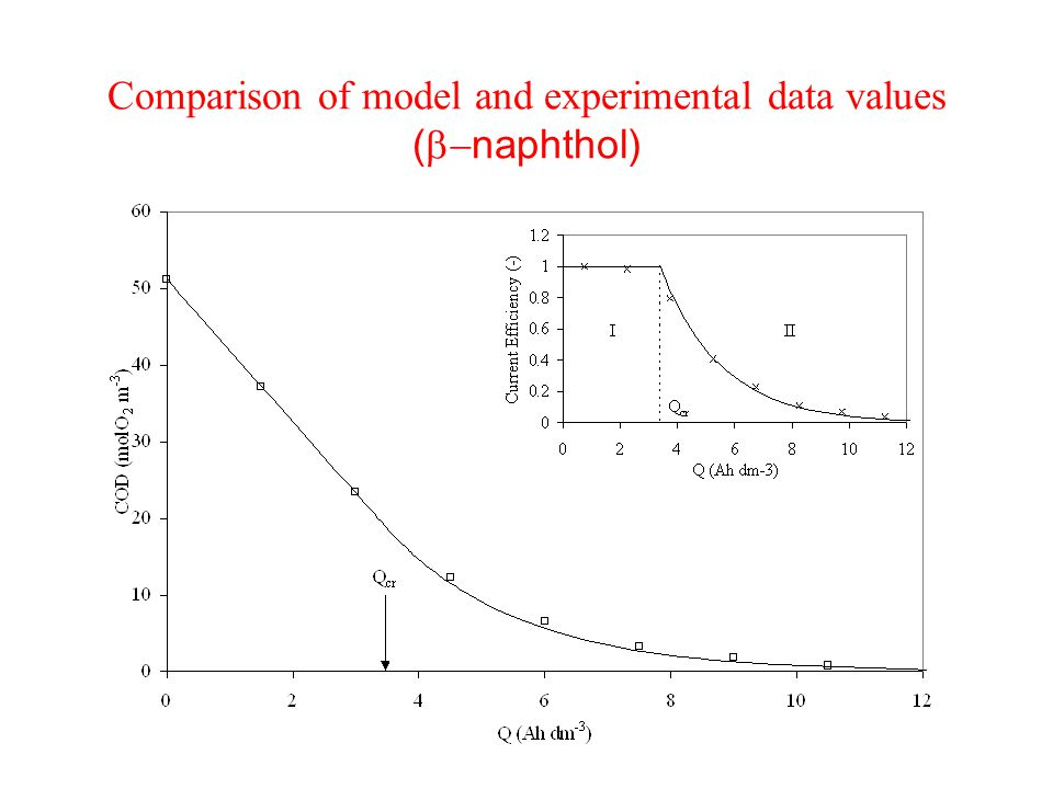 Comparison of model and experimental data values (  naphthol)