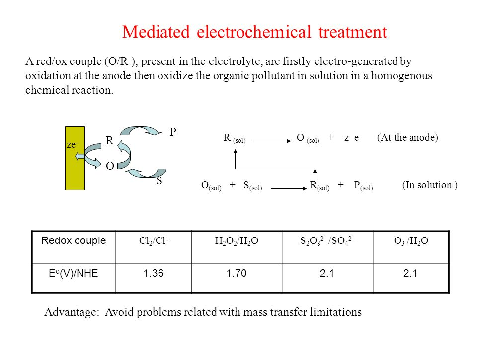 Mediated electrochemical treatment A red/ox couple (O/R ), present in the electrolyte, are firstly electro-generated by oxidation at the anode then oxidize the organic pollutant in solution in a homogenous chemical reaction.
