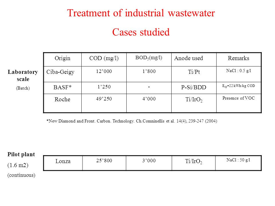 Treatment of industrial wastewater Cases studied OriginCOD (mg/l) BOD 5 (mg/l) Anode usedRemarks Ciba-Geigy 12'0001'800 Ti/Pt NaCl : 0.5 g/l BASF* 1'250- P-Si/BDD E sp =22 kWh/kg COD Roche 49'2504'000 Ti/IrO 2 Presence of VOC Laboratory scale (Batch) Lonza 25'8003'000 Ti/IrO 2 NaCl : 50 g/l Pilot plant (1.6 m2) (continuous) *New Diamond and Front.