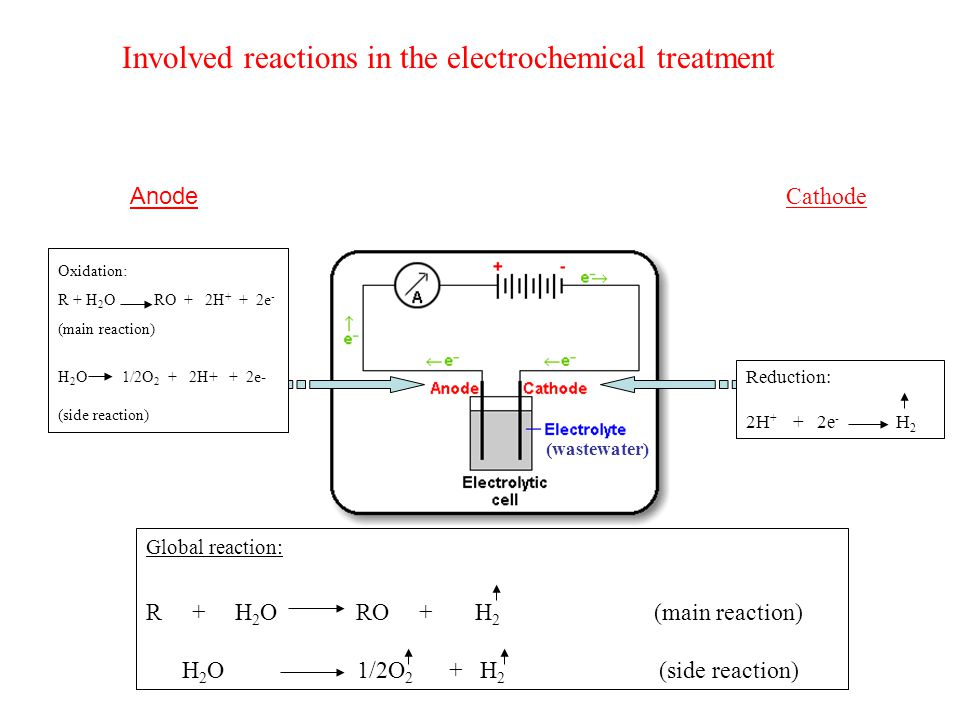 Involved reactions in the electrochemical treatment Oxidation: R + H 2 O RO + 2H + + 2e - (main reaction) H 2 O 1/2O 2 + 2H+ + 2e- (side reaction) Reduction: 2H + + 2e - H 2 Global reaction: R + H 2 O RO + H 2 (main reaction) H 2 O 1/2O 2 + H 2 (side reaction) Anode Cathode (wastewater)