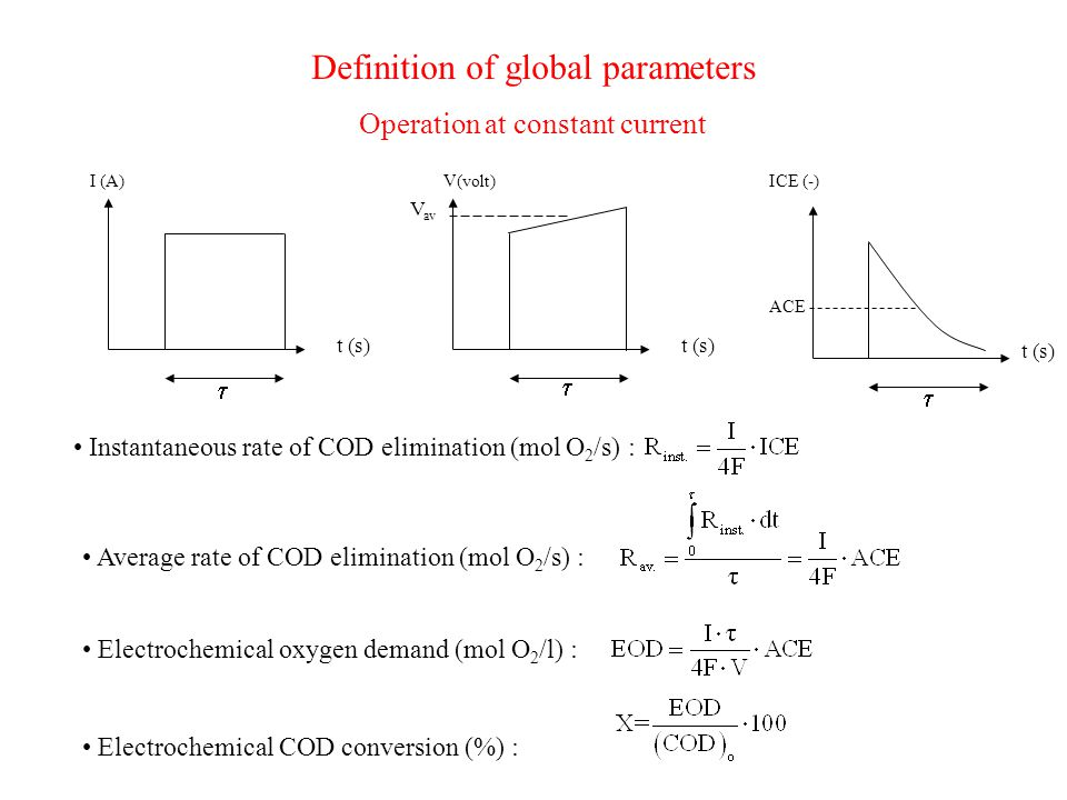 Definition of global parameters Operation at constant current I (A) t (s)   V(volt) t (s)  V av ICE (-) t (s) ACE Average rate of COD elimination (mol O 2 /s) : Electrochemical oxygen demand (mol O 2 /l) : Electrochemical COD conversion (%) : Instantaneous rate of COD elimination (mol O 2 /s) :