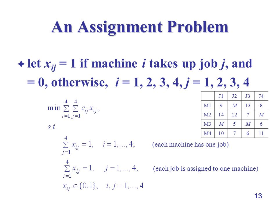13 An Assignment Problem  let x ij = 1 if machine i takes up job j, and = 0, otherwise, i = 1, 2, 3, 4, j = 1, 2, 3, 4 J1J2J3J4 M19M138 M214127M M3M5M6 M4107611 (each machine has one job) (each job is assigned to one machine)