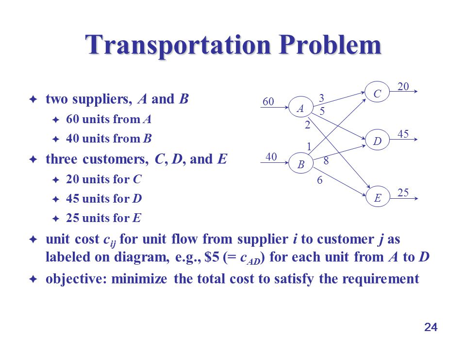 24 Transportation Problem  two suppliers, A and B  60 units from A  40 units from B  three customers, C, D, and E  20 units for C  45 units for D  25 units for E  unit cost c ij for unit flow from supplier i to customer j as labeled on diagram, e.g., $5 (= c AD ) for each unit from A to D  objective: minimize the total cost to satisfy the requirement 6 1 2 5 8 3 A B D C E 60 40 25 45 20