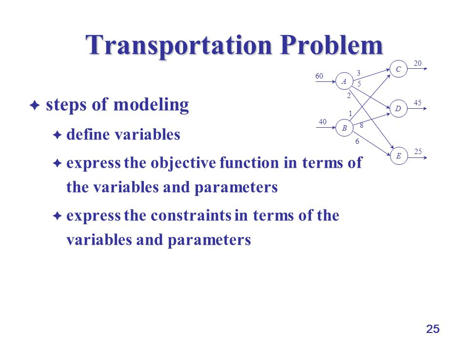 25 Transportation Problem  steps of modeling  define variables  express the objective function in terms of the variables and parameters  express the constraints in terms of the variables and parameters 6 1 2 5 8 3 A B D C E 60 40 25 45 20