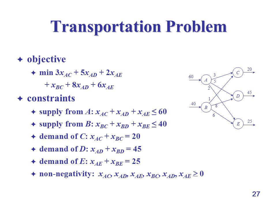 27 Transportation Problem  objective  min 3x AC + 5x AD + 2x AE + x BC + 8x AD + 6x AE  constraints  supply from A: x AC + x AD + x AE ≤ 60  supply from B: x BC + x BD + x BE ≤ 40  demand of C: x AC + x BC = 20  demand of D: x AD + x BD = 45  demand of E: x AE + x BE = 25  non-negativity: x AC, x AD, x AE, x BC, x AD, x AE  0 6 1 2 5 8 3 A B D C E 60 40 25 45 20