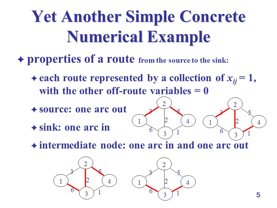 5 Yet Another Simple Concrete Numerical Example  properties of a route from the source to the sink:  each route represented by a collection of x ij = 1, with the other off-route variables = 0  source: one arc out  sink: one arc in  intermediate node: one arc in and one arc out 1 2 5 6 3 1 2 4 3 1 2 5 6 3 1 2 4 3 1 2 5 6 3 1 2 4 3 1 2 5 6 3 1 2 4 3
