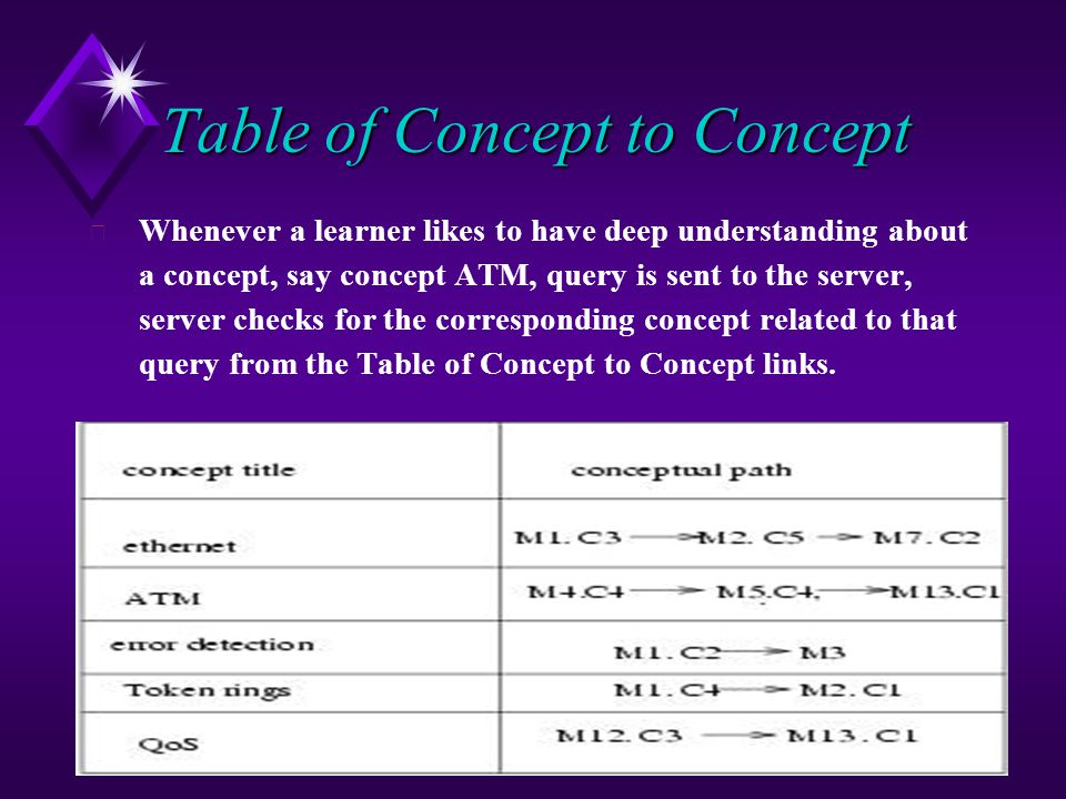 11 Table of Concept to Concept Whenever a learner likes to have deep understanding about a concept, say concept ATM, query is sent to the server, server checks for the corresponding concept related to that query from the Table of Concept to Concept links.