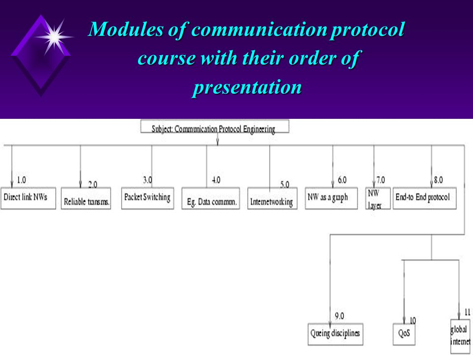 12 Modules of communication protocol course with their order of presentation Modules of communication protocol course with their order of presentation 
