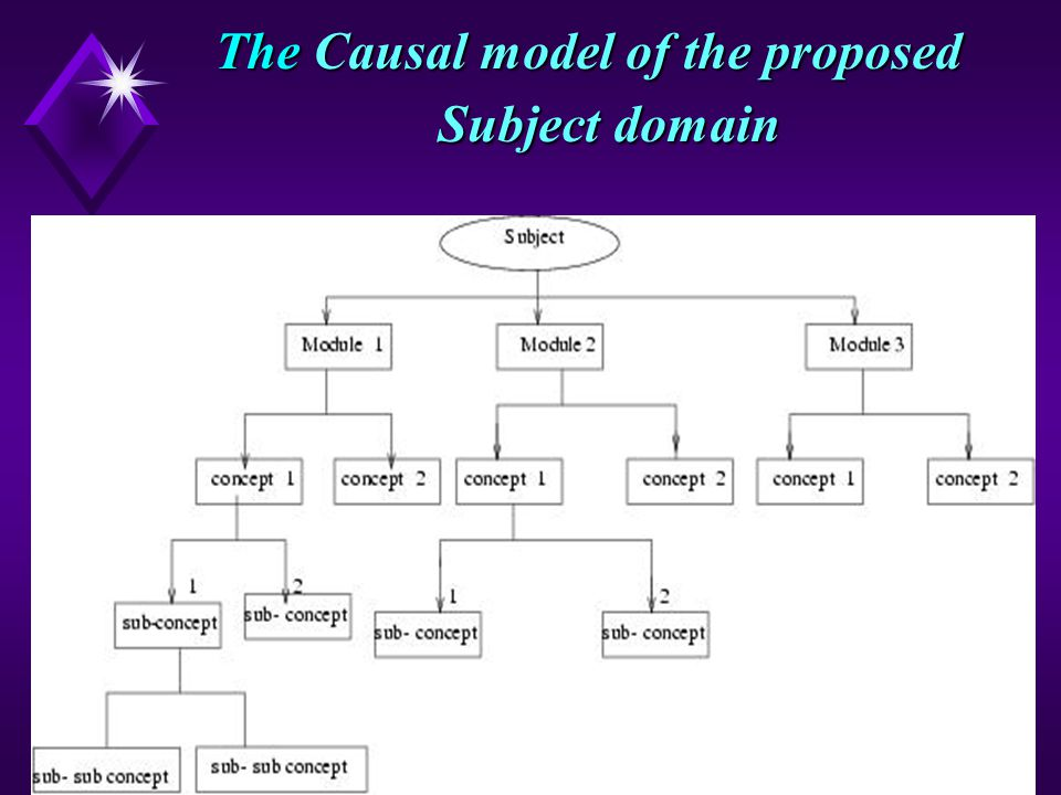 4 The Causal model of the proposed Subject domain
