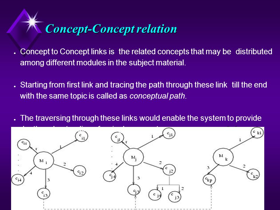 7 Concept-Concept relation 0.6 ● Concept to Concept links is the related concepts that may be distributed among different modules in the subject material.