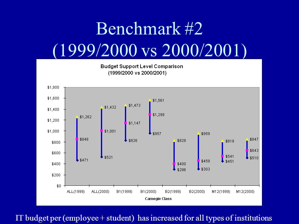 Benchmark #2 (1999/2000 vs 2000/2001) IT budget per (employee + student) has increased for all types of institutions