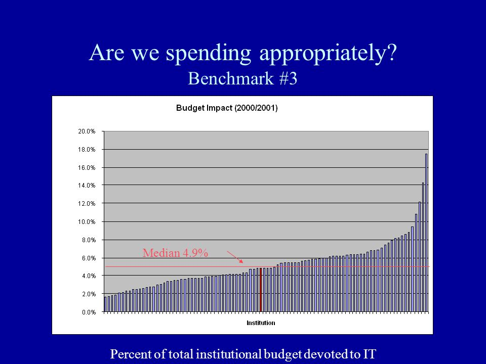 Are we spending appropriately.