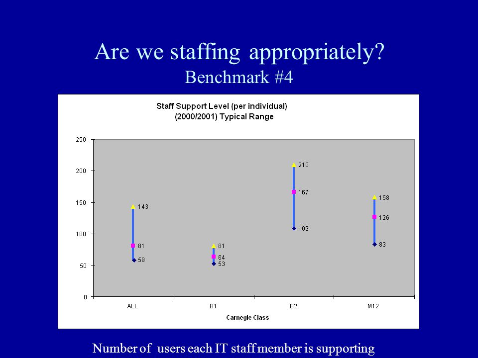 Are we staffing appropriately Benchmark #4 Number of users each IT staff member is supporting