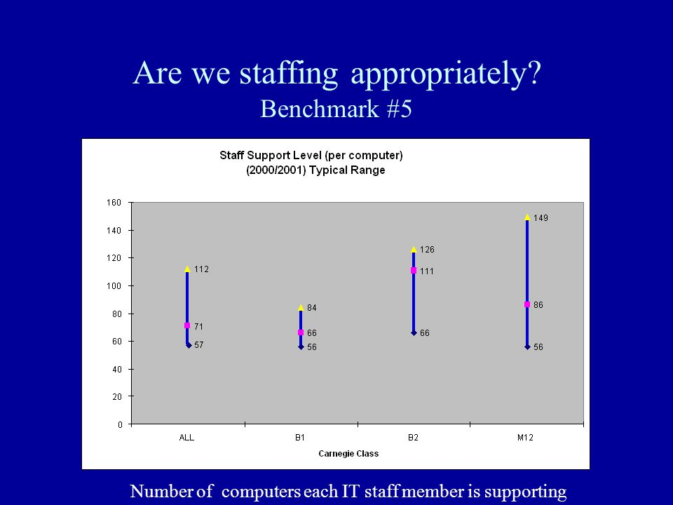 Are we staffing appropriately Benchmark #5 Number of computers each IT staff member is supporting