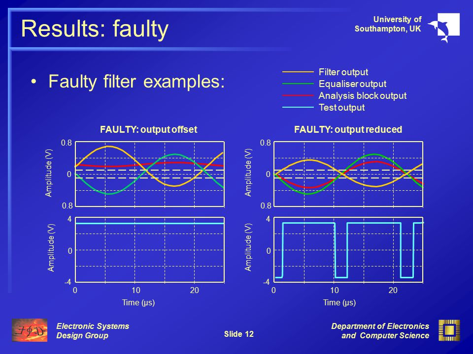 Electronic Systems Design Group University of Southampton, UK Department of Electronics and Computer Science Slide 12 Results: faulty Faulty filter examples: Filter output Equaliser output Analysis block output Test output 0.8 0 4 -4 0 10200 Amplitude (V) Time (µs) Amplitude (V) FAULTY: output offset 0.8 0 4 -4 0 10200 Amplitude (V) Time (µs) Amplitude (V) FAULTY: output reduced