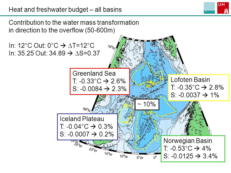 11 Heat and freshwater budget – all basins Greenland Sea T: -0.33°C  2.6% S: -0.0084  2.3% Iceland Plateau T: -0.04°C  0.3% S: -0.0007  0.2% Norwegian Basin T: -0.53°C  4% S: -0.0125  3.4% Lofoten Basin T: -0.35°C  2.8% S: -0.0037  1% Contribution to the water mass transformation in direction to the overflow (50-600m) In: 12°C Out: 0°C  ∆T=12°C In: 35.25 Out: 34.89  ∆S=0.37 ~ 10%