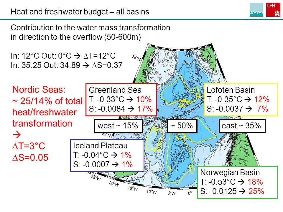 12 Heat and freshwater budget – all basins Greenland Sea T: -0.33°C  10% S: -0.0084  17% Iceland Plateau T: -0.04°C  1% S: -0.0007  1% Norwegian Basin T: -0.53°C  18% S: -0.0125  25% Lofoten Basin T: -0.35°C  12% S: -0.0037  7% Contribution to the water mass transformation in direction to the overflow (50-600m) In: 12°C Out: 0°C  ∆T=12°C In: 35.25 Out: 34.89  ∆S=0.37 Nordic Seas: ~ 25/14% of total heat/freshwater transformation  ∆T=3°C ∆S=0.05 ~ 50% west ~ 15% east ~ 35%
