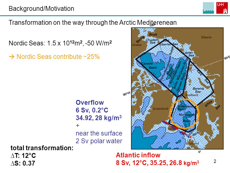 2 Background/Motivation Transformation on the way through the Arctic Mediterenean Nordic Seas: 1.5 x 10 12 m 2, -50 W/m 2  Nordic Seas contribute ~25% Atlantic inflow 8 Sv, 12°C, 35.25, 26.8 kg/m 3 Overflow 6 Sv, 0.2°C 34.92, 28 kg/m 3 + near the surface 2 Sv polar water total transformation: ∆T: 12°C ∆S: 0.37