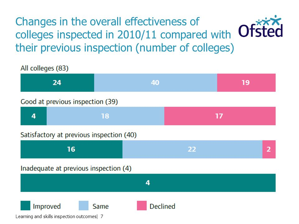 Learning and skills inspection outcomes| 7 Changes in the overall effectiveness of colleges inspected in 2010/11 compared with their previous inspection (number of colleges)