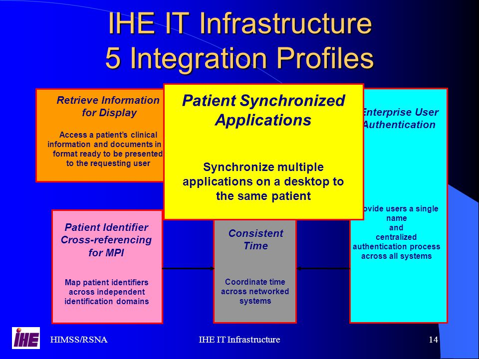 HIMSS/RSNAIHE IT Infrastructure14 IHE IT Infrastructure 5 Integration Profiles Enterprise User Authentication Provide users a single name and centralized authentication process across all systems Enterprise User Authentication Provide users a single name and centralized authentication process across all systems Retrieve Information for Display Access a patient's clinical information and documents in a format ready to be presented to the requesting user Retrieve Information for Display Access a patient's clinical information and documents in a format ready to be presented to the requesting user Patient Identifier Cross-referencing for MPI Map patient identifiers across independent identification domains Patient Identifier Cross-referencing for MPI Map patient identifiers across independent identification domains Consistent Time Coordinate time across networked systems Consistent Time Coordinate time across networked systems Synchronize multiple applications on a desktop to the same patient Patient Synchronized Applications Synchronize multiple applications on a desktop to the same patient Patient Synchronized Applications