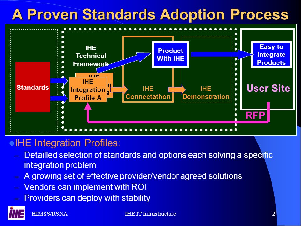 HIMSS/RSNAIHE IT Infrastructure2 IHE Integration Profiles B A Proven Standards Adoption Process IHE Integration Profiles: – Detailled selection of standards and options each solving a specific integration problem – A growing set of effective provider/vendor agreed solutions – Vendors can implement with ROI – Providers can deploy with stability Standards Easy to Integrate Products IHE Integration Profile A IHE Demonstration IHE Connectathon Product With IHE User Site RFP IHE Technical Framework