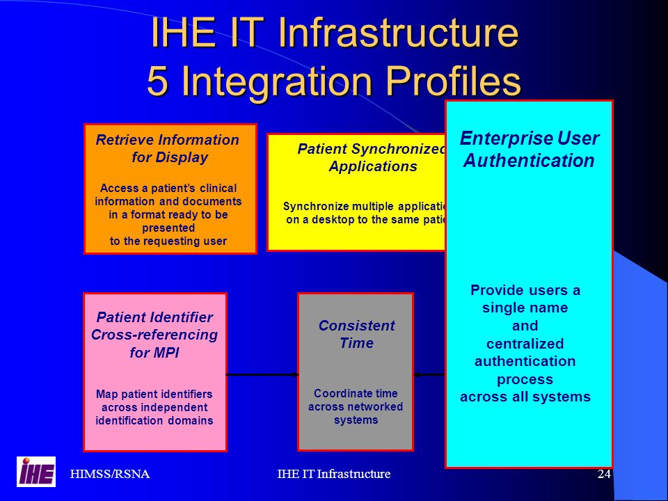 HIMSS/RSNAIHE IT Infrastructure24 IHE IT Infrastructure 5 Integration Profiles Retrieve Information for Display Access a patient's clinical information and documents in a format ready to be presented to the requesting user Retrieve Information for Display Access a patient's clinical information and documents in a format ready to be presented to the requesting user Patient Identifier Cross-referencing for MPI Map patient identifiers across independent identification domains Patient Identifier Cross-referencing for MPI Map patient identifiers across independent identification domains Consistent Time Coordinate time across networked systems Consistent Time Coordinate time across networked systems Synchronize multiple applications on a desktop to the same patient Patient Synchronized Applications Synchronize multiple applications on a desktop to the same patient Patient Synchronized Applications Enterprise User Authentication Provide users a single name and centralized authentication process across all systems Enterprise User Authentication Provide users a single name and centralized authentication process across all systems